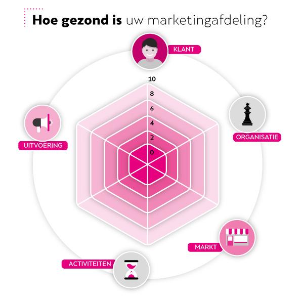 marketingafdeling