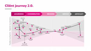 inforium customer journey